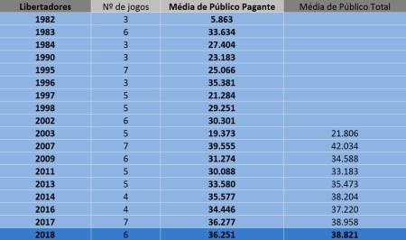 2018 Libertadores